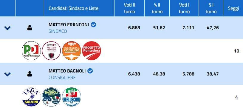 risultato elezioni pontedera-2